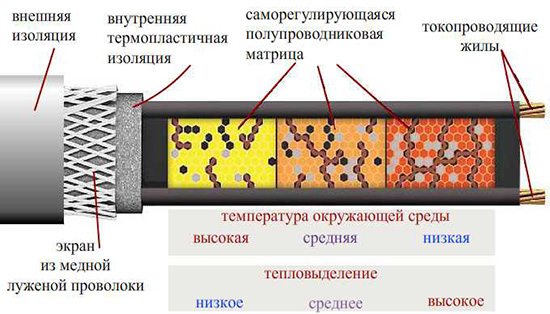 Принцип работы саморегулирующегося кабеля