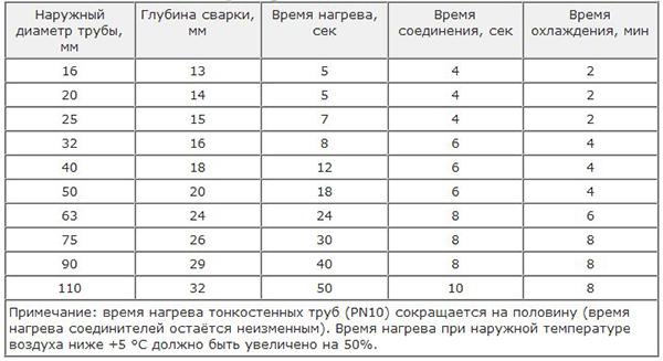 Таблица нагрева полипропиленовых труб