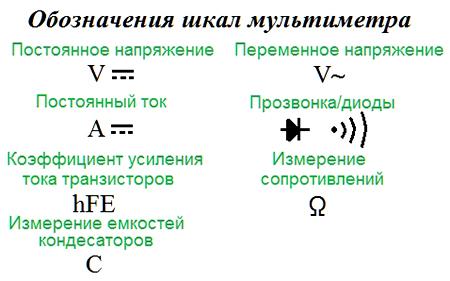 Обозначение шкал мультиметра